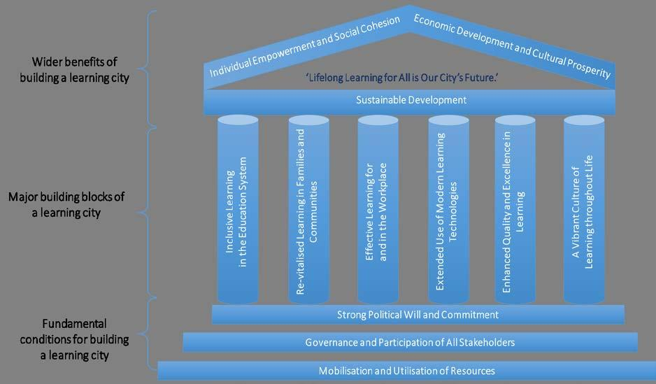 Figure : The Framework of the Key Features of Learning Cities A total of features are included in the Key Features of Learning Cities.