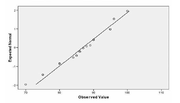 Table 4 presents the normality test of the pre-test and post-test in the experimental class. In this case the researcher used Shapiro- Wilk test to compare the sig. value.