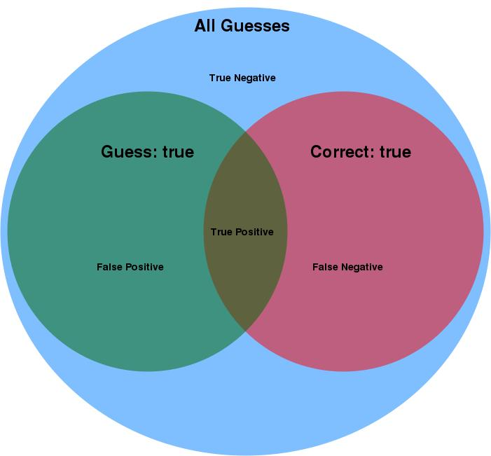 5(12) Figure 4: Venn diagram for visualization of possible outcomes. 3.