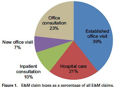 Clinical Care in IR Evaluation and Management (E&M)
