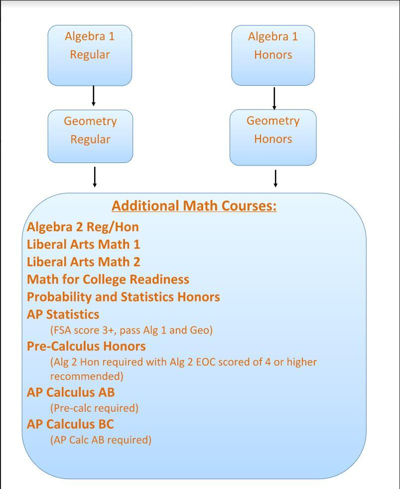 MATH PROGRESSION PLAN Speak with your teacher about proper placement When counselors meet with you to enter your requests, we will take a look at all prior math course grades and test scores For