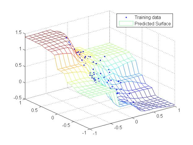 Task: Regression Predict a numerical value given some input.