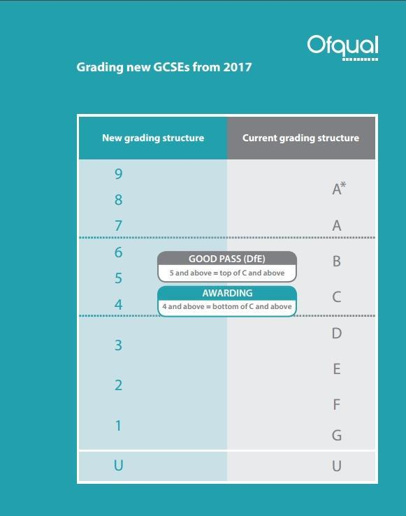 expected to sit their examinations at the Extended/Higher levels. In subjects where there is no entry level option, the full range of grades A*-G is available.