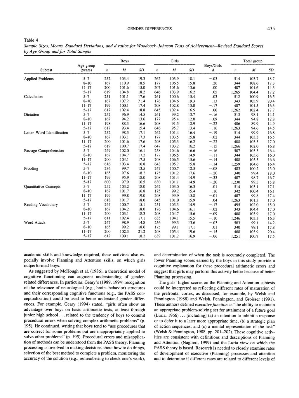 GENDER DIFFERENCES 435 Table 4 Sample Sizes, eas, Stadard Deviatios, ad d ratios for Woodcock-Johso Tests of Achievemet Revised Stadard Scores by Age Group ad for Total Sample Subtest Age group
