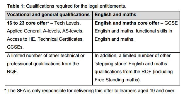 Legal entitlement qualification approval In the 16/17 the qualifications in scope for the legal entitlements are: CORE NON-CORE The non-core qualifications added to the entitlement will be available