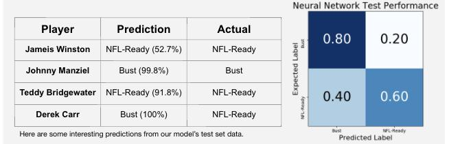 We also considered the fact that predicting a player as a bust who was actually NFLready was a less critical mistake than drafting a bust.