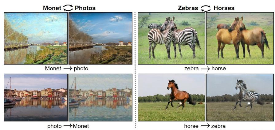 Unsupervised learning examples Recent exciting result: a model called the CycleGAN takes lots of images of one category (e.g. horses) and lots of images of another category (e.g. zebras) and learns to translate between them.