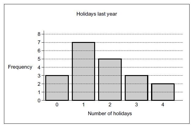 2. Noelle asks her friends how many holidays they had last year. Her results are shown in this bar chart. (a) Show that Noelle asked 20 friends.