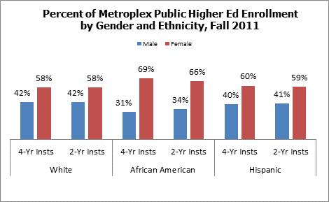 Metroplex Inst Type Gender Male Female White 4-Yr Insts 41.8% 58.2% 2-Yr Insts 41.7% 58.3% African 4-Yr Insts 31.3% 68.