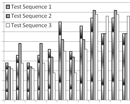 The obtained results are summarized in Fig. 8, Fig. 9 and Table. Fig. 8 shows the best match of the three test sequences with each experiment.