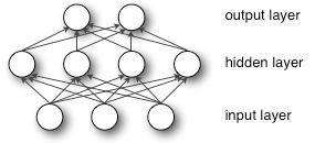 Connectionism (1980s - 1990s) Main idea: a large number of simple computational units can achieve intelligent behavior when networked together Universal approximation theorem (Cybenko 1989, Hornik