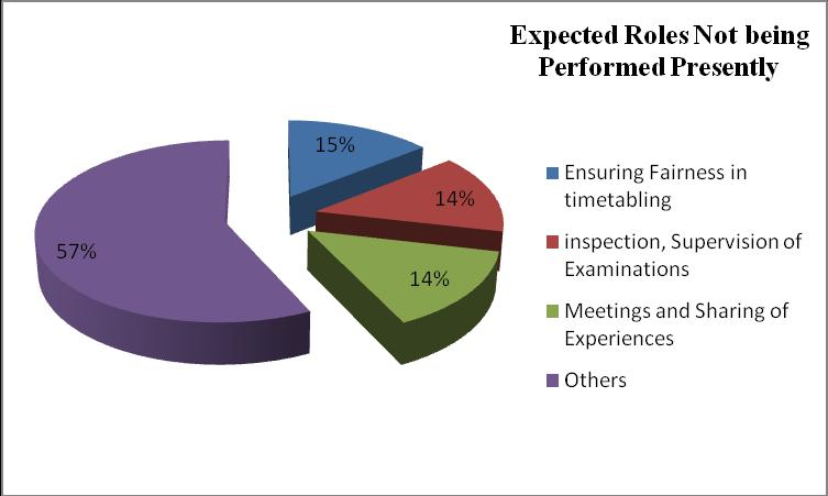 Figure 4.7: Expected Roles not being performed by HODs as reported by Head Teachers 4.