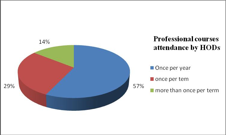 workshops and seminars at least once per year, while only 29% of the head teachers reported that such courses, workshops and seminars were attended by