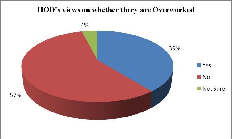 1%) of the head teachers who participated in the study said that the heads of department were not overworked; only 28.