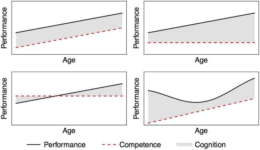 FIGURE 1 The above graphs show four possible relationships between competence, cognition and performance. Performance is influenced by competence and cognition.