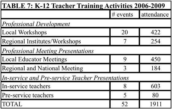 Outreach activities at the K-12 level.