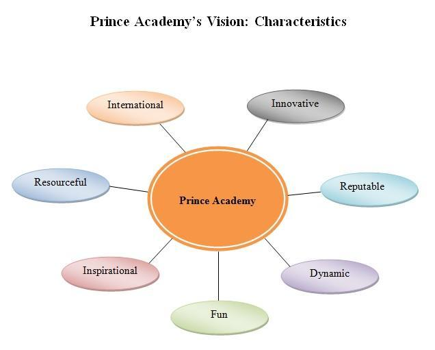 PRINCE ACADEMY EDUCATIONAL PHILOSOPHY Mission Statement: Our mission is to help provide our students with the Ontario Ministry of Education Curriculum with high expectations and within an enriched,