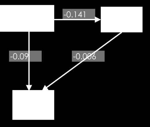 3.5 Direct Effect, Indirect Effect and Total Effect In the mode, the output shows the relationships with three parts: direct effects, indirect effects, and total effects.