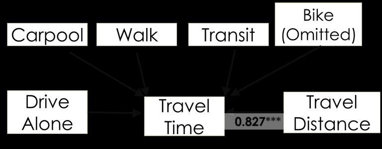 4.2.3 Other Variables Effects on Travel Time Table 4-7. Direct Effect of Other Variables on Travel Time Coef. Std. Err. z P>z Std. Coef. Mode-Drive alone -3.23445 5.036282-0.64 0.521-0.
