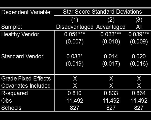 Table 4: The Effect of Vendor Choice on