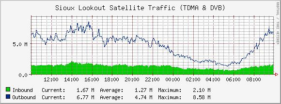 5.1 Traffic Reports Bandwidth was delivered over 3 carriers to the first 9 communities.