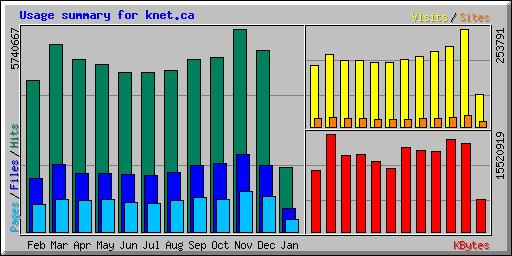 practices to First Nations and other communities across Canada and around the world. Monthly visits passed the 200,000 mark in November 2004. Usage Statistics for K-Net.