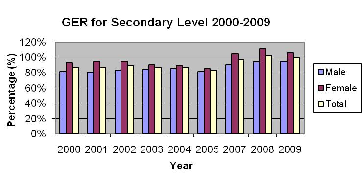 Figure 2 Cook Islands Gross Enrolment Rates (Secondary) 2000 2009 However the data in Figure3 also suggests that retention from Year 11 12 is significantly lower at 60%, again with higher loss rates
