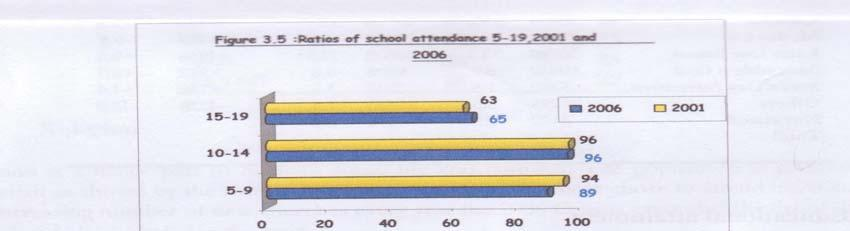 Table 9: Ratio of school attendance, Ages