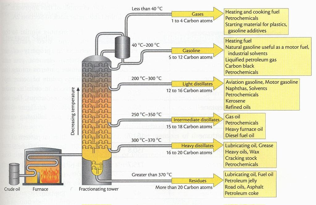 Distillation: a form of separation Attachment A http://ths.talawanda.net/~bramblen/classroom/chemistry/notes/section%203a/petroleumseparation.htm 1.