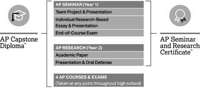 Advanced Placement (AP) Courses The following Advanced Placement courses are available to Katy ISD students for the 201-201 school year.