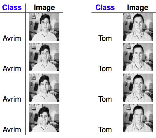 Example (face recognition) What is a good
