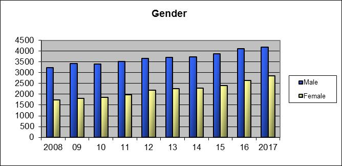 Student Enrollment Enrollment by Gender Male 2984 3170 3356 3494 3658 3702 3719 3869 4109 4185 Female 1590 1685 1847 1978 2183 2261 2271 2401 2654 2861 Total 4574 4855 5203 5472 5841 5963 5990 6270
