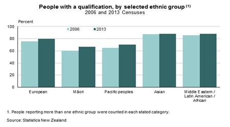 Figure 2: Qualification Attainment by Pasifika in 2006 & 2013 Figure 2 shows highest qualification attainment by Pacific people in New Zealand in 2006 and 2013.