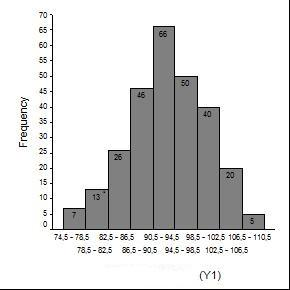 Modus b1 M 0 = b + p ( b + b 1 2 ) = 94 Median 0,5n F Me = b + p f = 90 The graph of the histogram is shown in Figure 3 below: Figure 3: Histogram Chart of Job Motivation (X3) The data above showed