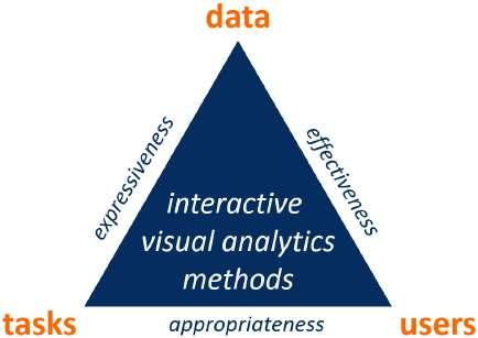 Figure 6.4: Design Triangle Data-Users-Tasks Design Triangle (Miksch and Aigner, 2014).