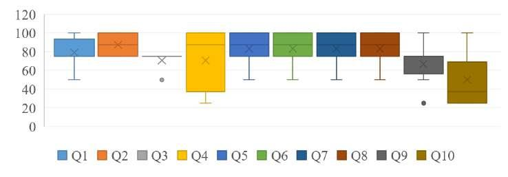 Figure 8.2: Results of the SUS Illustration of the SUS questionnaires results divided into the ten contained questions (Q1 to Q10). of the usability assessment was very positive.