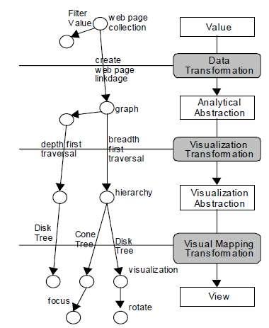 An Operator Interaction Framework for Visualization Systems Figure 2.