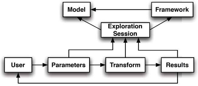 Figure 2.7: P-Set Model Illustration of the P-Set Model of visualization exploration by Jankun-Kelly et al. (2007).