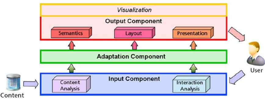 Figure 2.12: Model for Adaptive Visualization Systems Illustration of the Model for Adaptive Visualization Systems representing the content on the left and the user on the right.