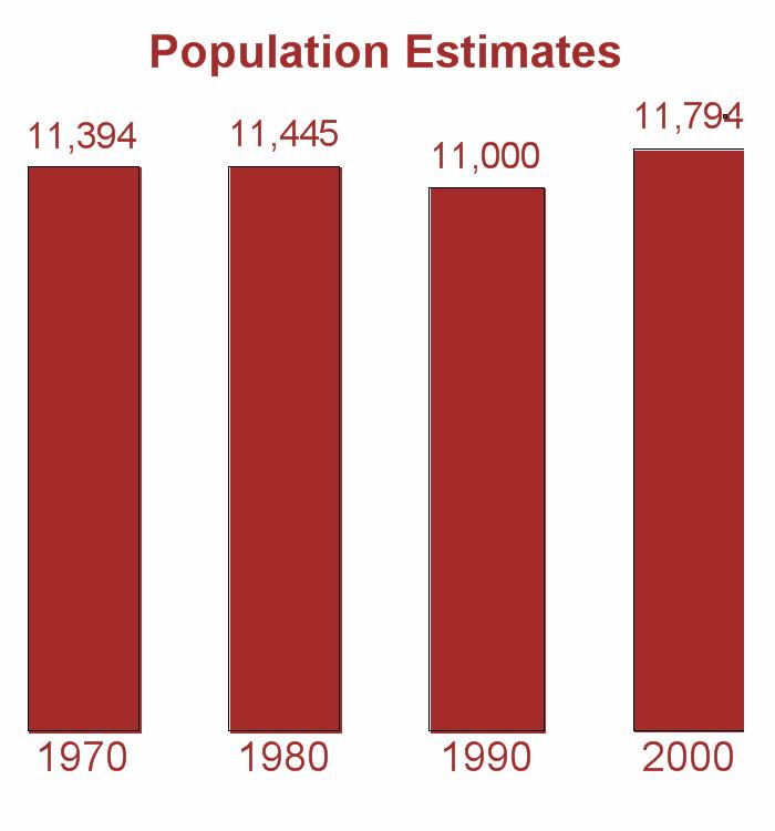 Population 2000 Census 2008 Rank 2008 Estimate % Change 2000-2008 2015 Projected* % Change 2000-2015 11,794 112 13,355 13.2 10,850-8.0 City of McRae 2,682 Area 113,302 120,746 6.6 125,542 10.