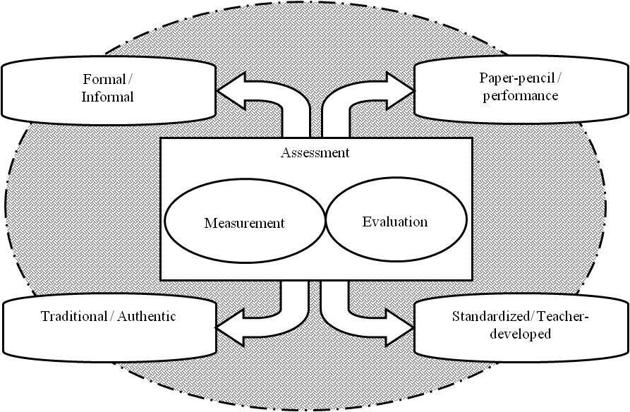 Figure 1- Paired categories of assessment Whereas informal assessments are spontaneous and border around a day-to-day observation of subjects, formal assessments are planned and based on