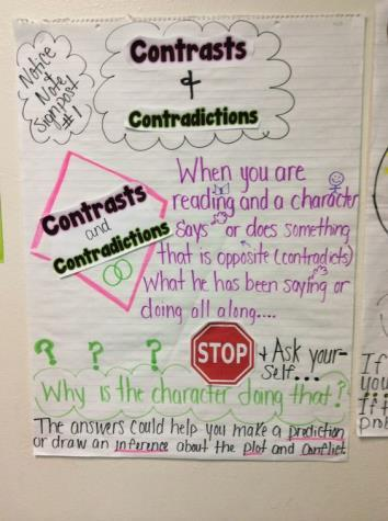 Day 1-Introduce the signpost Contrast and Contradiction Class discussion: talk about how characters change in books and movies and how authors show us how a character is developing, watch video about