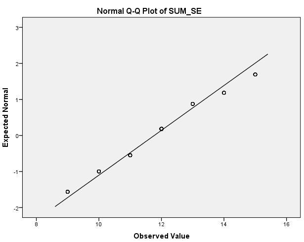 right) for the variable self-efficacy (SE) Figure 4.17.