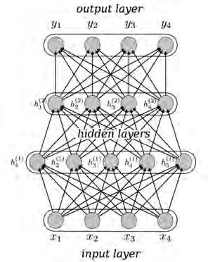 Neural networks as universal approximator Running several neurons at the same time y = ϕ(w 3 h (2) ) h (2) = ϕ(w 2 h (1) ) h (1) =