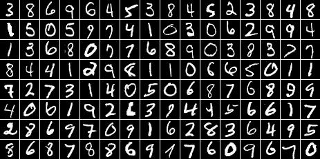 OCR: the MNIST