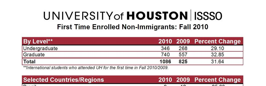 First Time Non Immigrant Enrollment by College