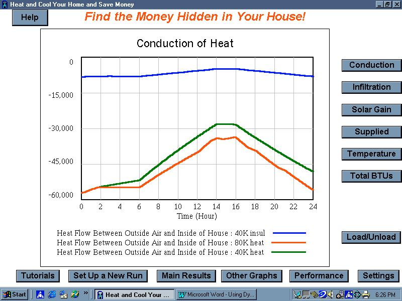 (The blue line shows a less negative value, signifying less conduction of heat from the house to the outdoors.