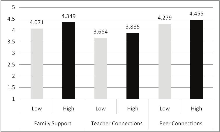 Means for the High vs. Low Success Groups High Vs. Low Success Groups for Importance of Education High Vs.