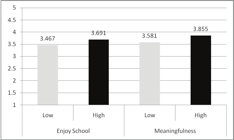 High Vs. Low Success Groups for Academic Stress High Vs.