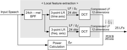 incorporate frequency and time domain information, it shows significant improvement of recognition performance over the method based on MFCCs at fewer mixture components.